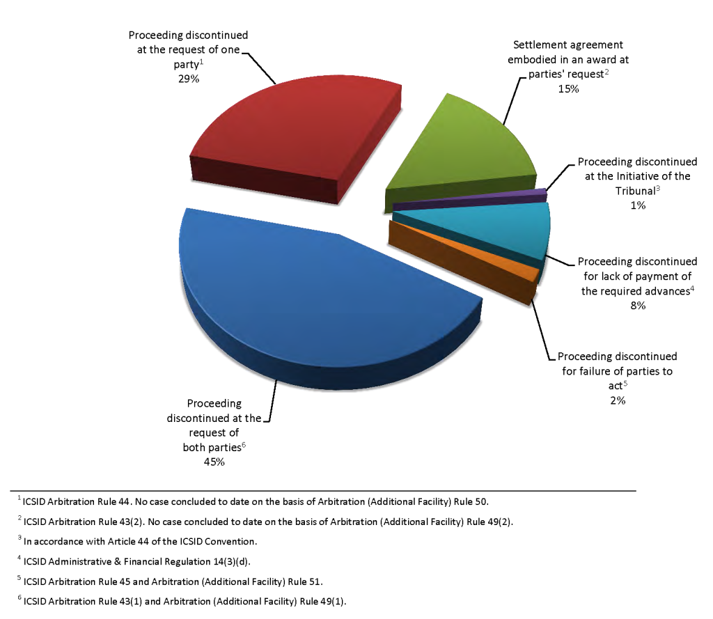 ICSID Web Stats 2015-1 (English) (2)_Redacted